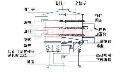旋振筛一般结构图