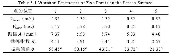 (1)振幅。进料端振幅比较大,从进料端至出料端振幅越来越小,且筛面进料端垂直方向的振幅大于出料端垂直方向的振幅。进料端较大垂直方向的振幅可使该段较厚的物料有效分层,多余的物料向筛面中部铺展开,使细粒物料在相对较薄的料层中分层透筛,因此提高了筛面的有效使用面积。