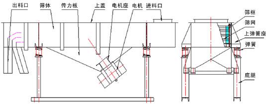 直线振动筛结构图