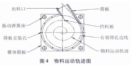 旋振筛物料运动轨迹图